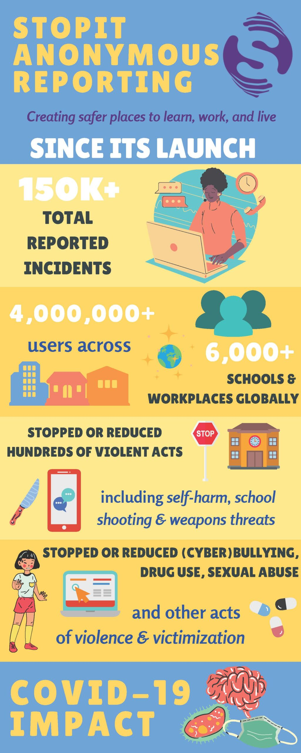 STOPit Infographic 2020_Page_1